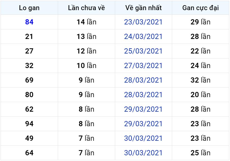 Bảng thống kê lô gan miền Bắc lâu chưa về đến ngày 08-04-2021