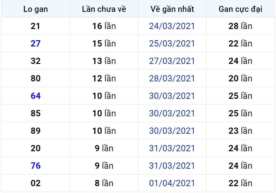 Bảng thống kê lô gan miền Bắc lâu chưa về đến ngày 11-04-2021