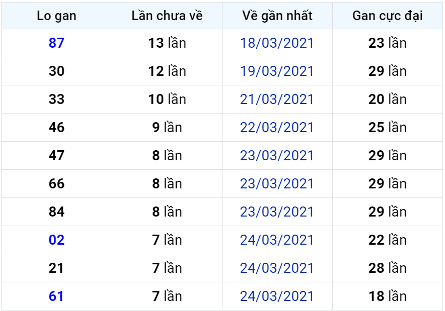 Bảng thống kê lô gan miền Bắc lâu chưa về đến ngày 02-04-2021