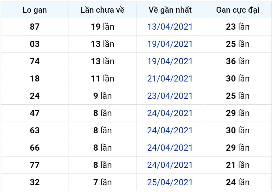 Bảng thống kê lô gan miền Bắc lâu chưa về đến ngày 03-05-2021