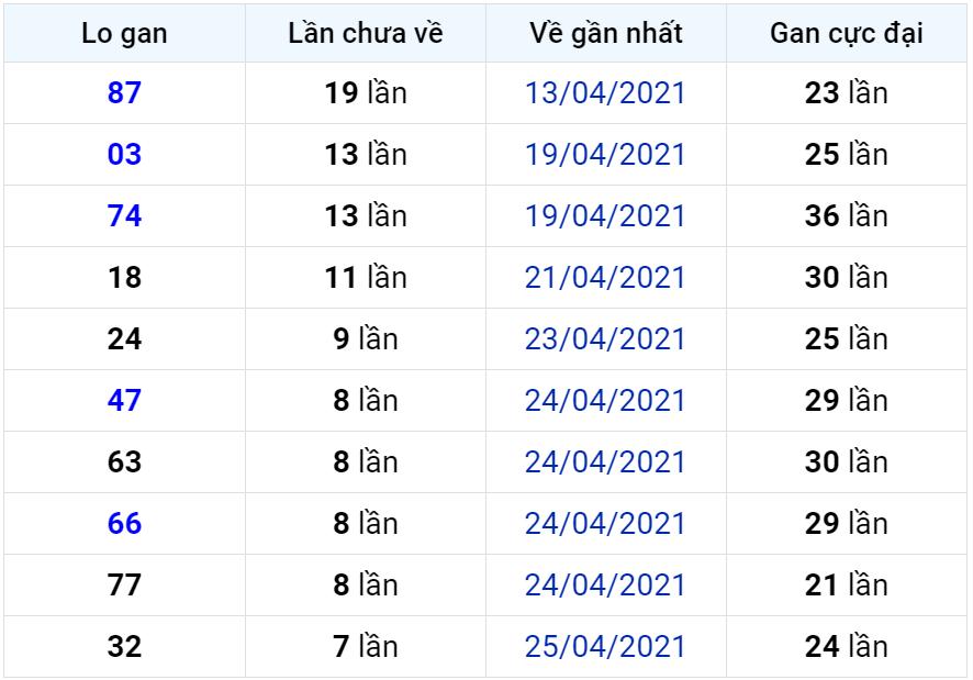 Bảng thống kê lô gan miền Bắc lâu chưa về đến ngày 04-05-2021
