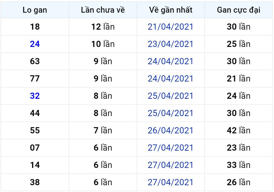 Bảng thống kê lô gan miền Bắc lâu chưa về đến ngày 05-05-2021