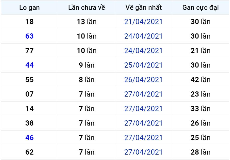 Bảng thống kê lô gan miền Bắc lâu chưa về đến ngày 06-05-2021