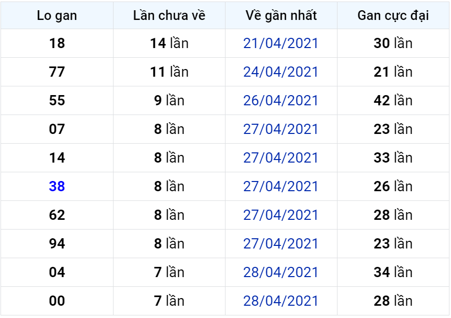 Bảng thống kê lô gan miền Bắc lâu chưa về đến ngày 07-05-2021