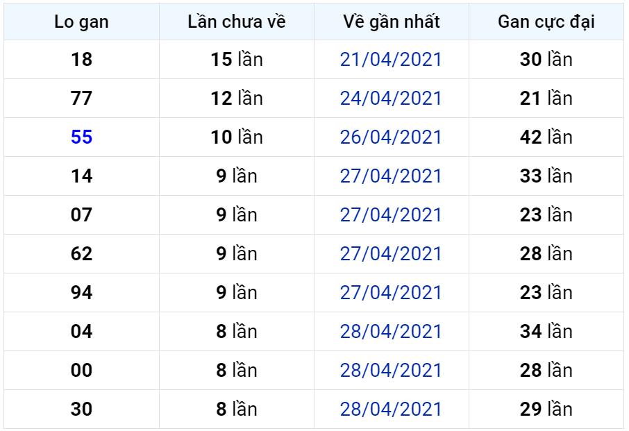Bảng thống kê lô gan miền Bắc lâu chưa về đến ngày 08-05-2021