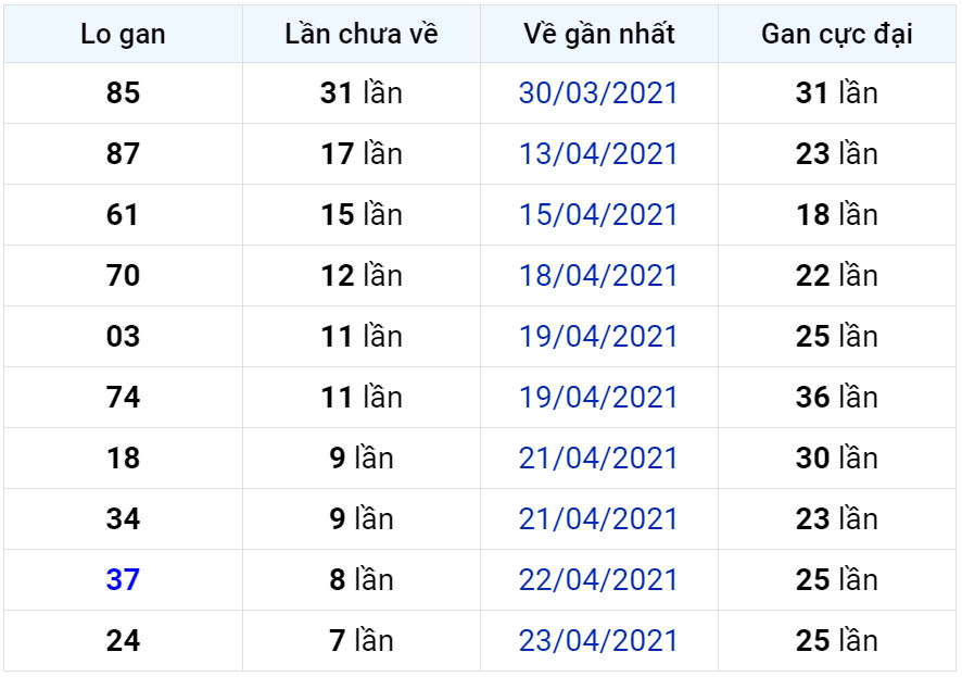 Bảng thống kê lô gan miền Bắc lâu chưa về đến ngày 02-05-2021