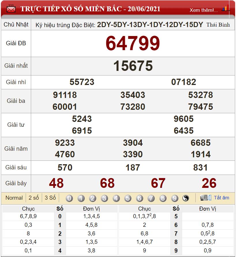 Bảng kết quả xổ số miền Bắc ngày 20-06-2021
