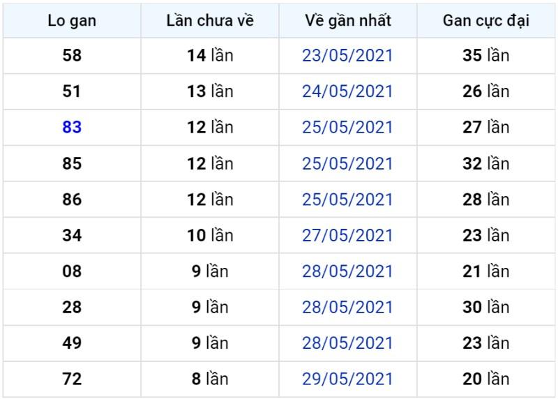 Bảng thống kê lô gan miền Bắc lâu chưa về đến ngày 08-06-2021