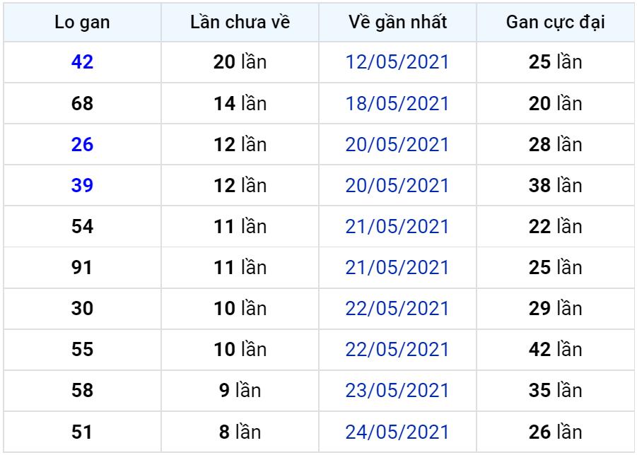 Bảng thống kê lô gan miền Bắc lâu chưa về đến ngày 03-06-2021