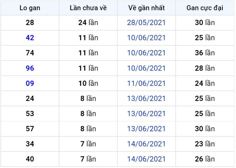 Bảng thống kê lô gan miền Bắc lâu chưa về đến ngày 23-06-2021