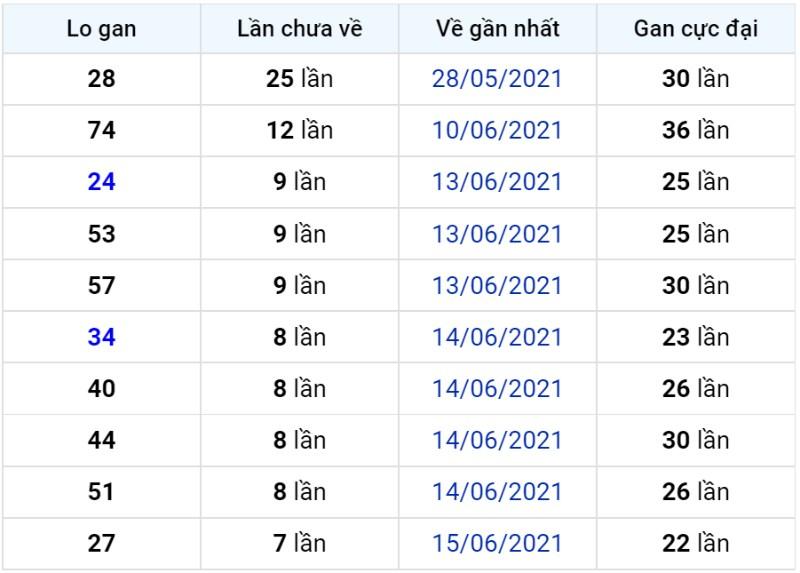 Bảng thống kê lô gan miền Bắc lâu chưa về đến ngày 24-06-2021