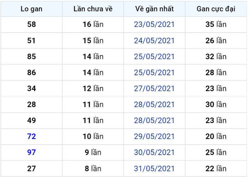 Bảng thống kê lô gan miền Bắc lâu chưa về đến ngày 10-06-2021