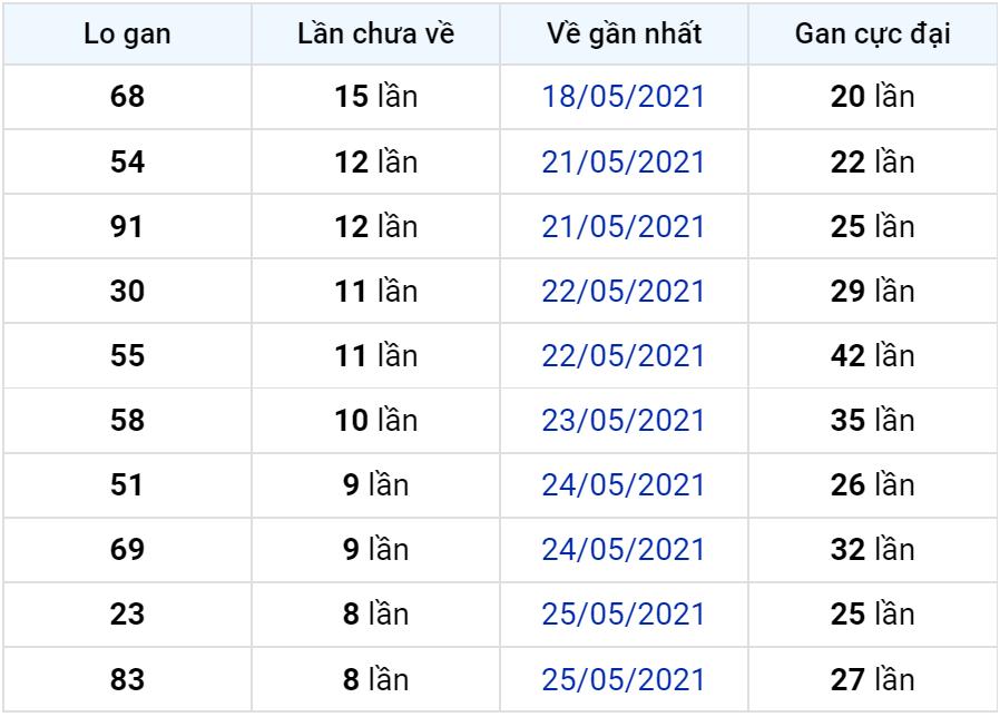 Bảng thống kê lô gan miền Bắc lâu chưa về đến ngày 04-06-2021
