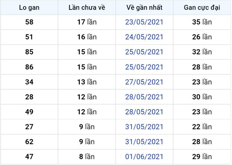 Bảng thống kê lô gan miền Bắc lâu chưa về đến ngày 11-06-2021
