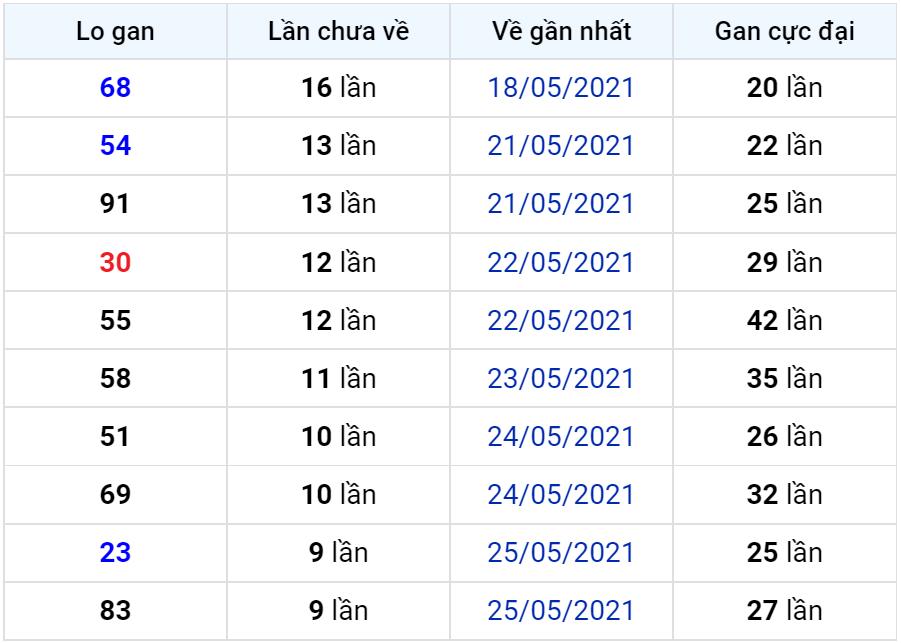 Bảng thống kê lô gan miền Bắc lâu chưa về đến ngày 05-06-2021