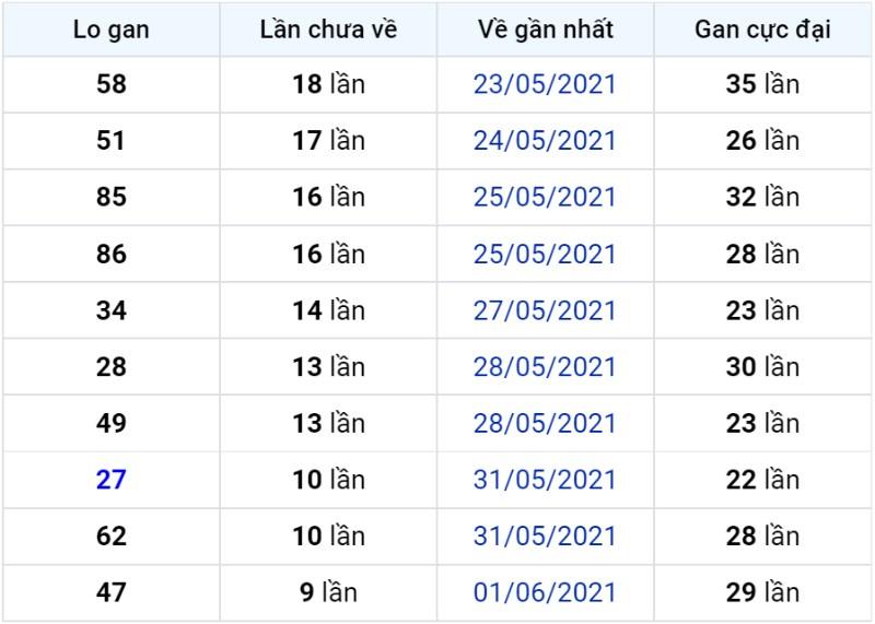 Bảng thống kê lô gan miền Bắc lâu chưa về đến ngày 12-06-2021