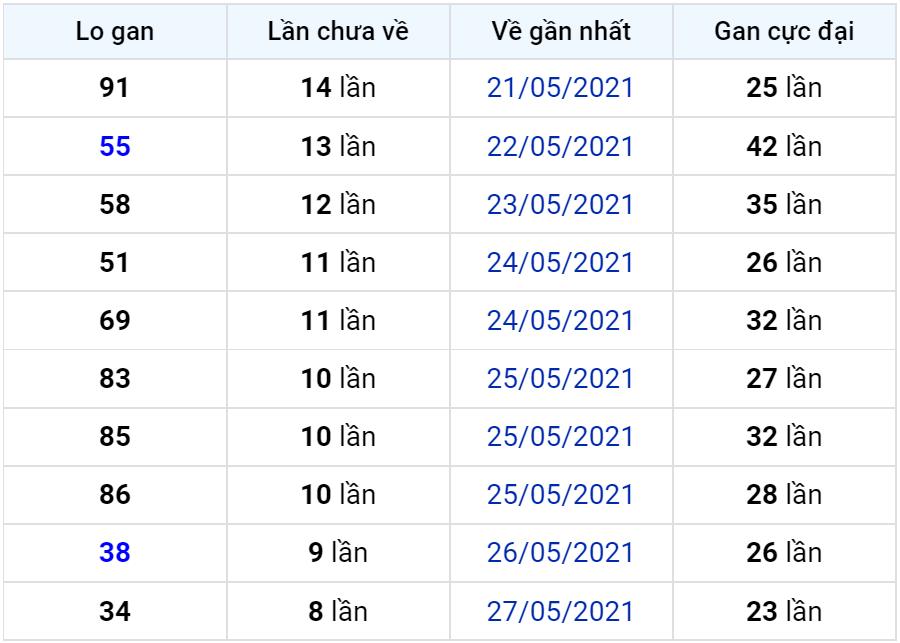 Bảng thống kê lô gan miền Bắc lâu chưa về đến ngày 06-06-2021