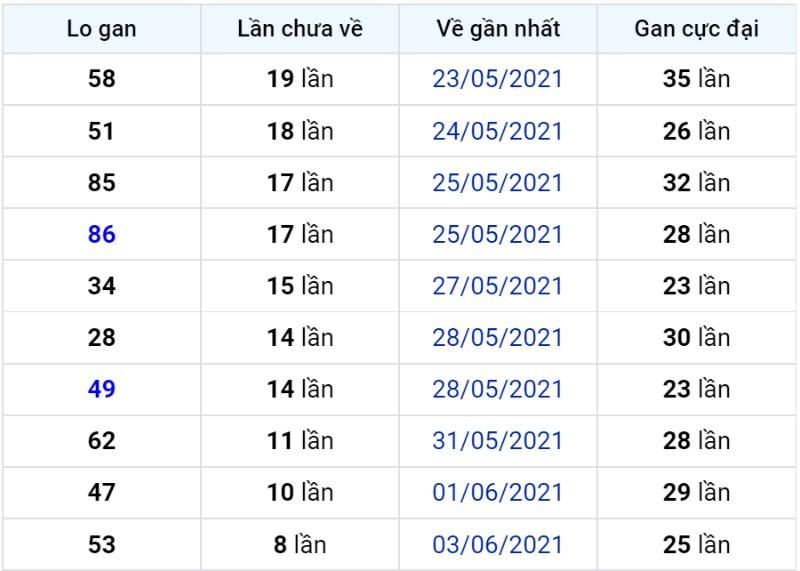Bảng thống kê lô gan miền Bắc lâu chưa về đến ngày 13-06-2021