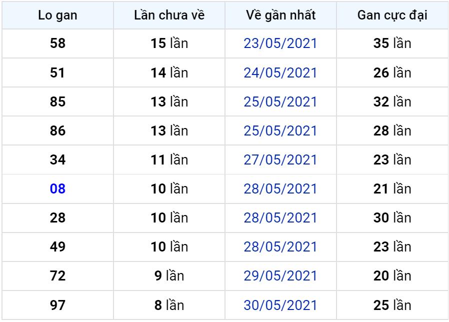 Bảng thống kê lô gan miền Bắc lâu chưa về đến ngày 09-06-2021