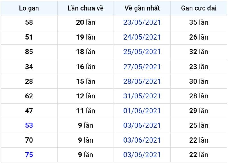 Bảng thống kê lô gan miền Bắc lâu chưa về đến ngày 14-06-2021