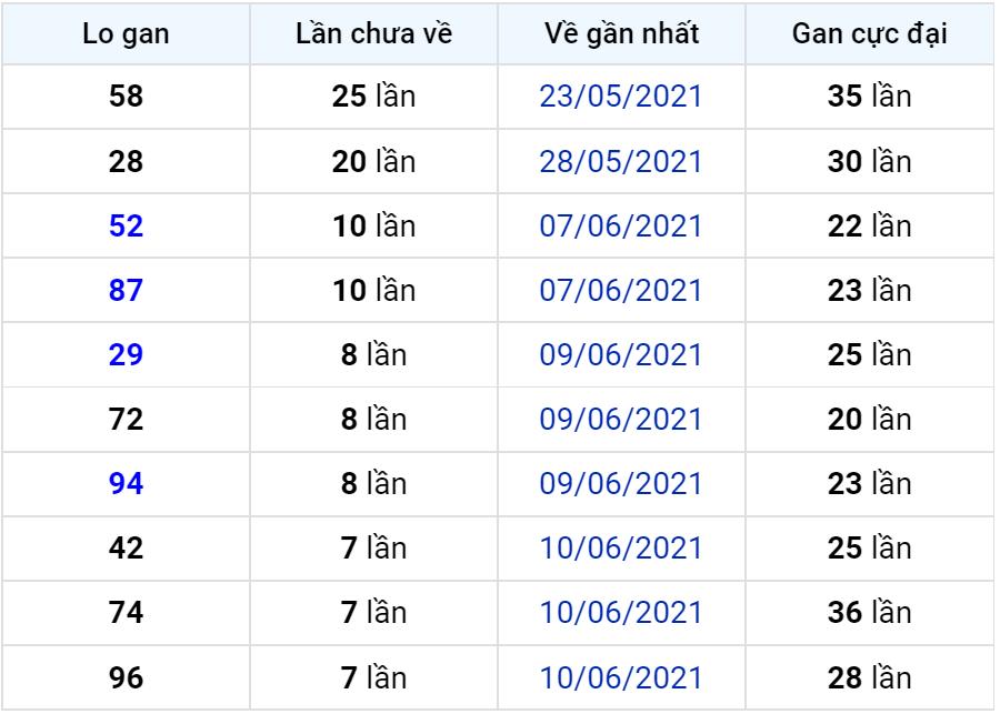 Bảng thống kê lô gan miền Bắc lâu chưa về đến ngày 19-06-2021