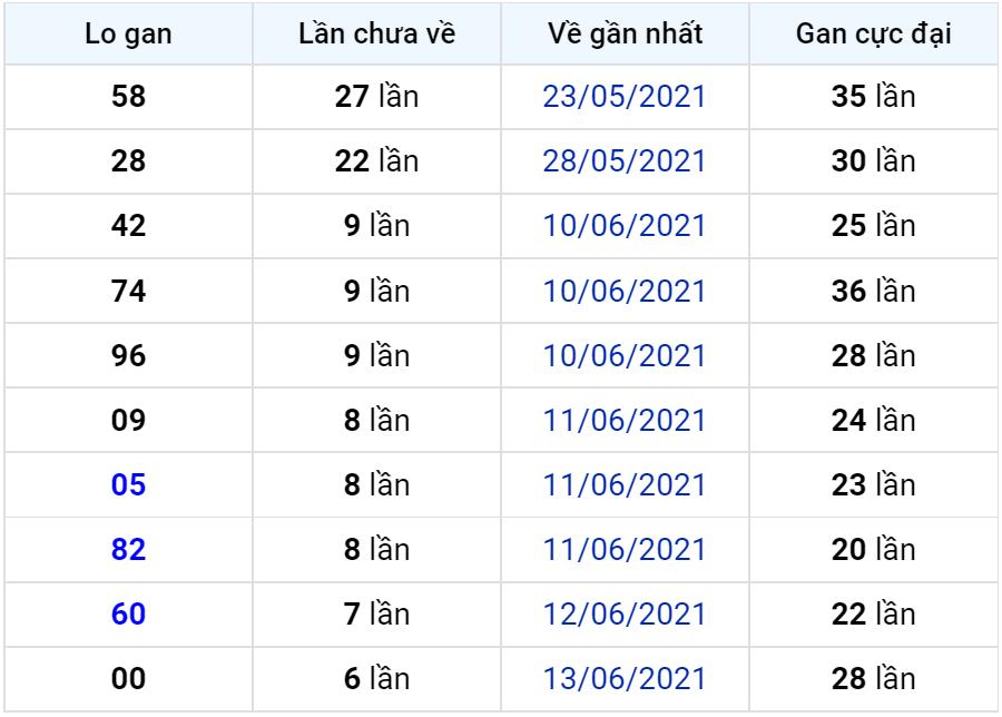Bảng thống kê lô gan miền Bắc lâu chưa về đến ngày 21-06-2021