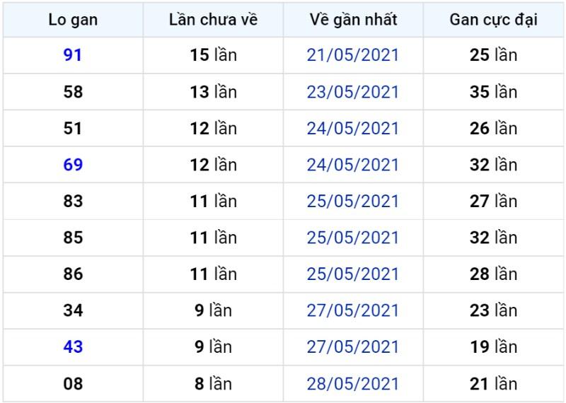Bảng thống kê lô gan miền Bắc lâu chưa về đến ngày 07-06-2021