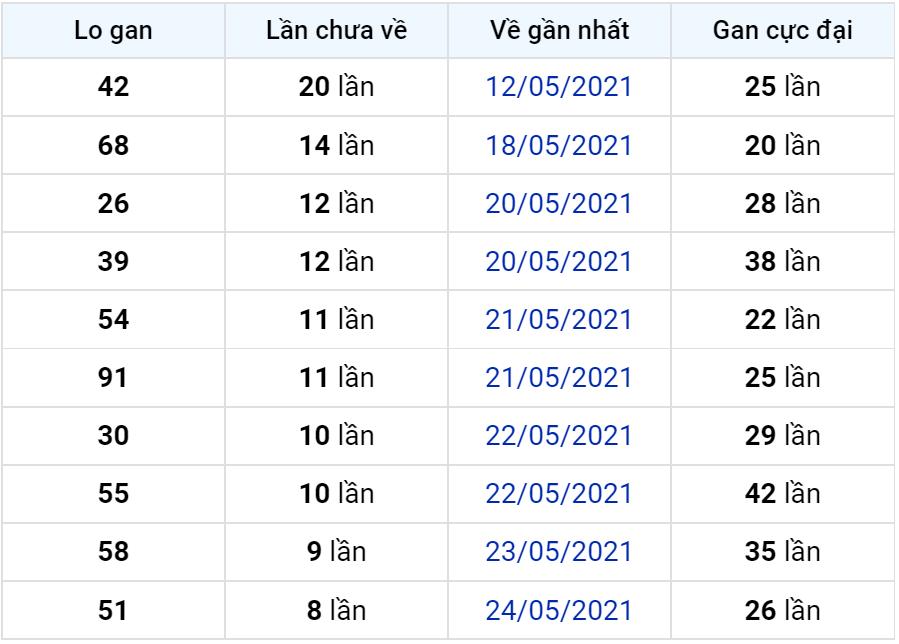 Bảng thống kê lô gan miền Bắc lâu chưa về đến ngày 02-06-2021