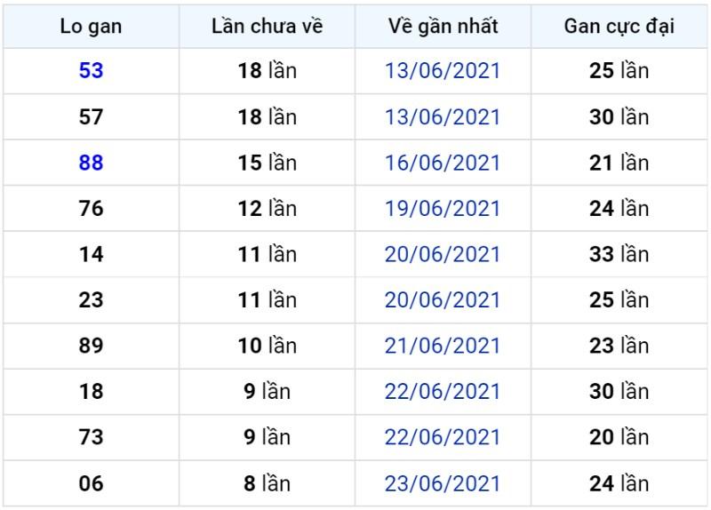 Bảng thống kê lô gan miền Bắc lâu chưa về đến ngày 03-07-2021