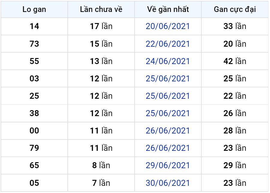 Bảng thống kê lô gan miền Bắc lâu chưa về đến ngày 08-07-2021