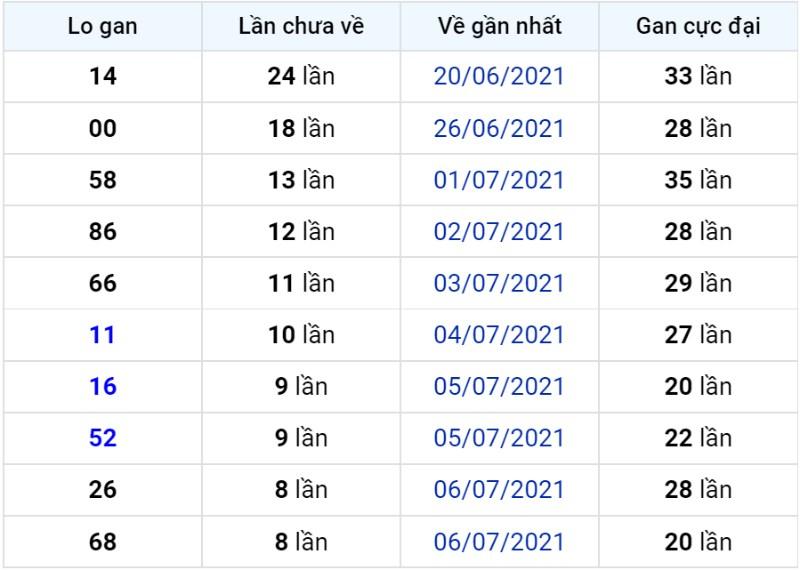 Bảng thống kê lô gan miền Bắc lâu chưa về đến ngày 16-07-2021