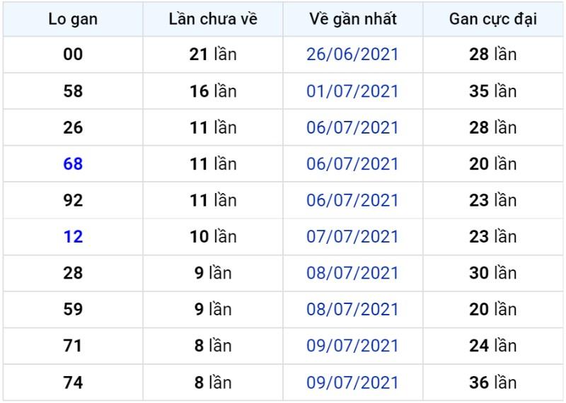 Bảng thống kê lô gan miền Bắc lâu chưa về đến ngày 19-07-2021