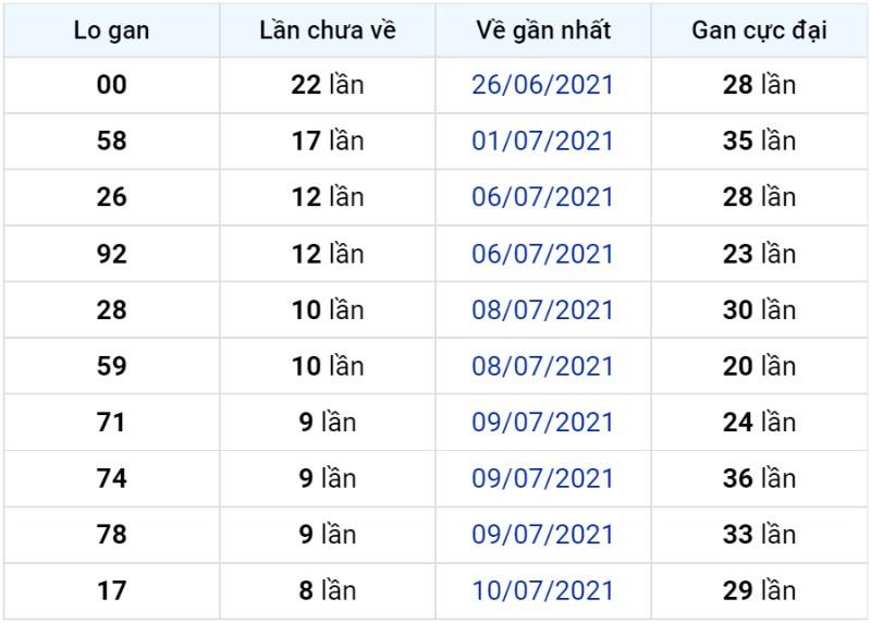 Bảng thống kê lô gan miền Bắc lâu chưa về đến ngày 20-07-2021