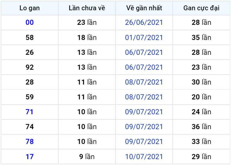 Bảng thống kê lô gan miền Bắc lâu chưa về đến ngày 21-07-2021