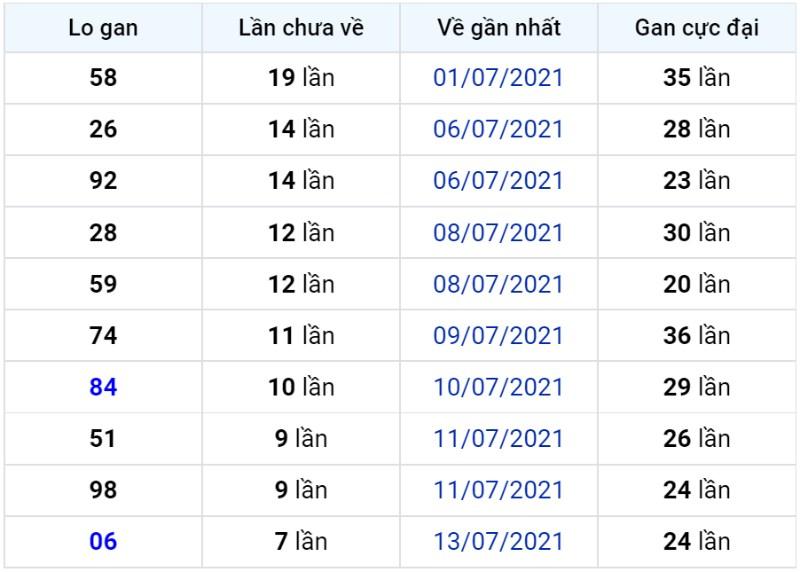 Bảng thống kê lô gan miền Bắc lâu chưa về đến ngày 22-07-2021