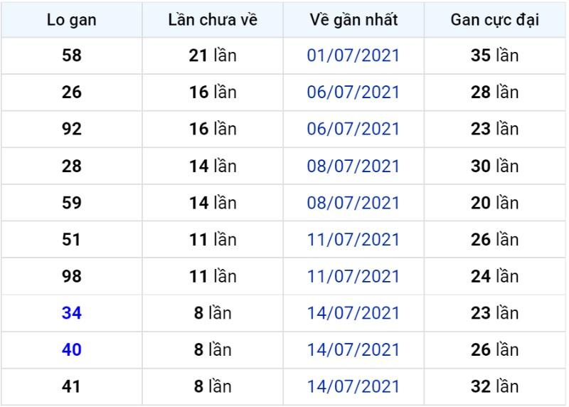 Bảng thống kê lô gan miền Bắc lâu chưa về đến ngày 24-07-2021