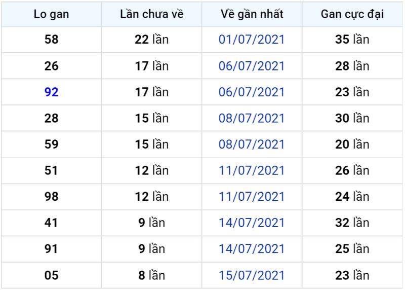 Bảng thống kê lô gan miền Bắc lâu chưa về đến ngày 25-07-2021