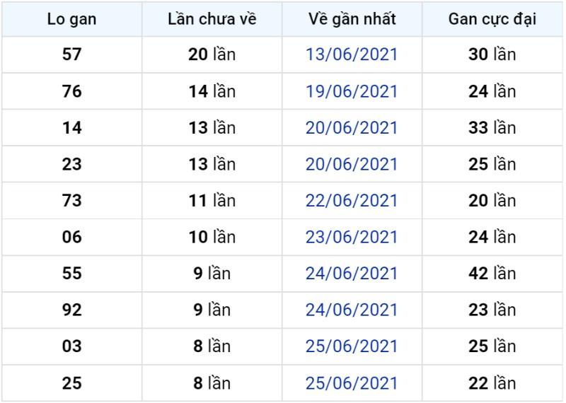 Bảng thống kê lô gan miền Bắc lâu chưa về đến ngày 04-07-2021