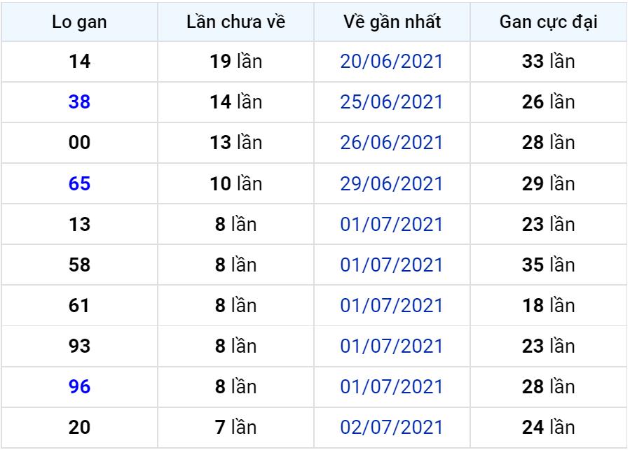 Bảng thống kê lô gan miền Bắc lâu chưa về đến ngày 11-07-2021