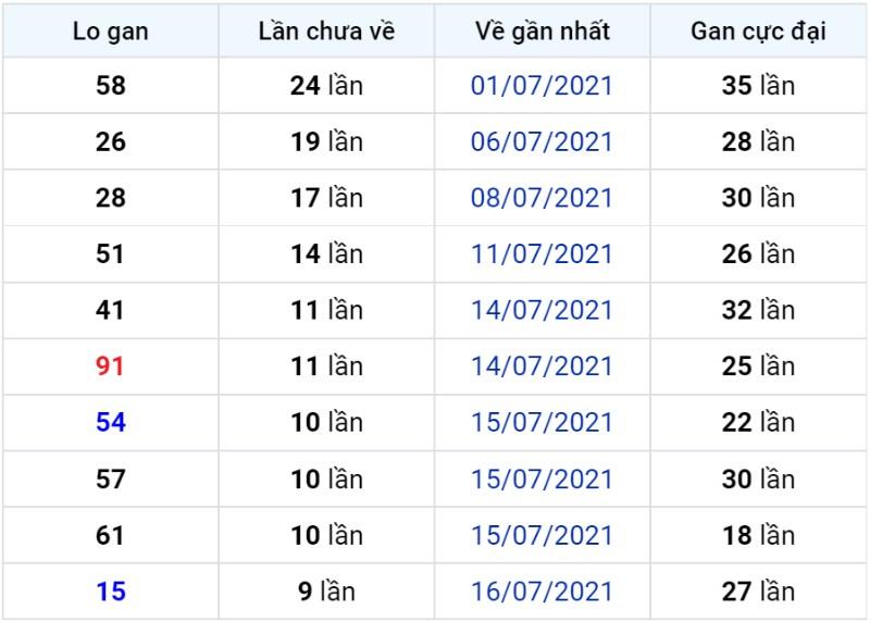 Bảng thống kê lô gan miền Bắc lâu chưa về đến ngày 27-07-2021