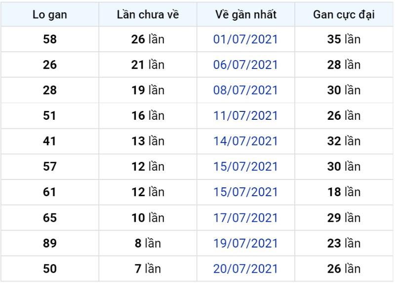 Bảng thống kê lô gan miền Bắc lâu chưa về đến ngày 28-07-2021