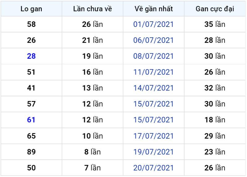 Bảng thống kê lô gan miền Bắc lâu chưa về đến ngày 29-07-2021