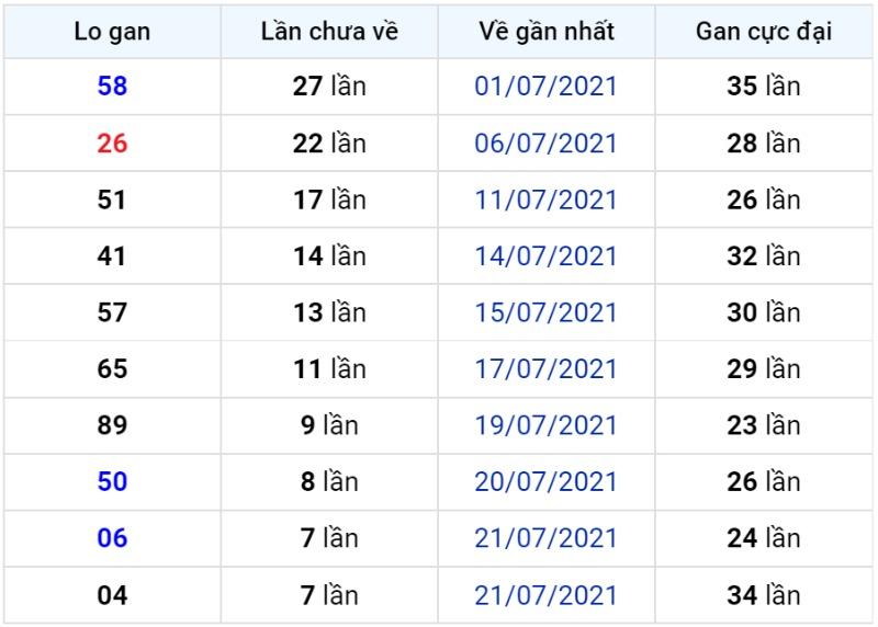 Bảng thống kê lô gan miền Bắc lâu chưa về đến ngày 30-07-2021