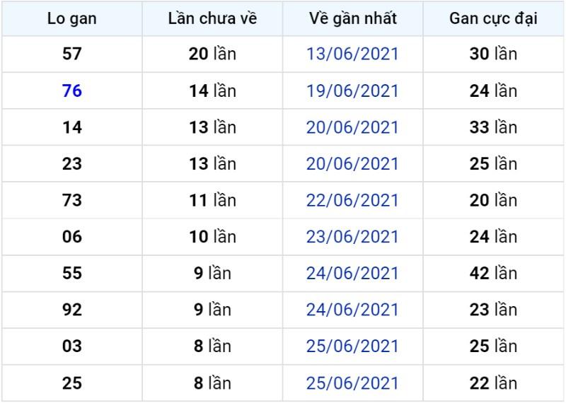 Bảng thống kê lô gan miền Bắc lâu chưa về đến ngày 05-07-2021
