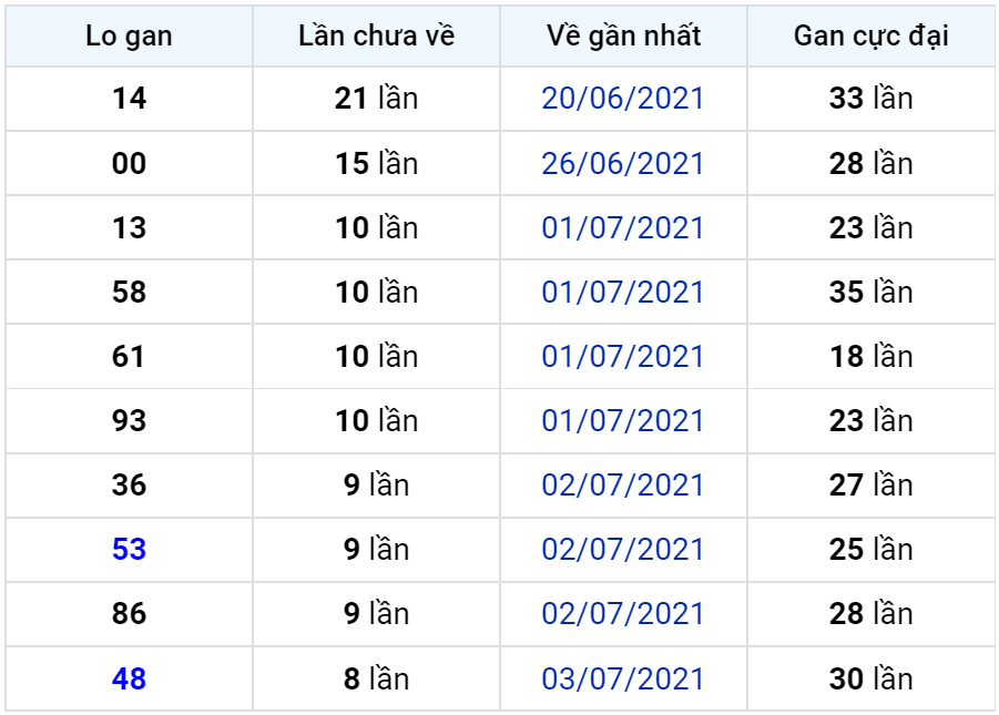 Bảng thống kê lô gan miền Bắc lâu chưa về đến ngày 13-07-2021