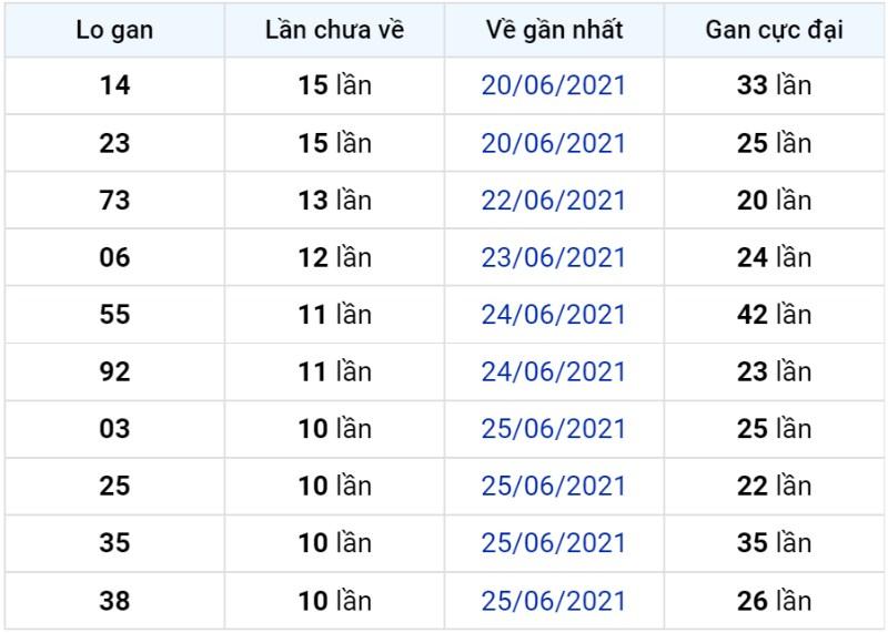 Bảng thống kê lô gan miền Bắc lâu chưa về đến ngày 06-07-2021