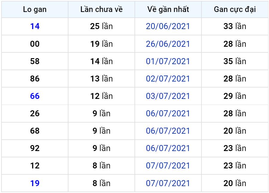 Bảng thống kê lô gan miền Bắc lâu chưa về đến ngày 17-07-2021
