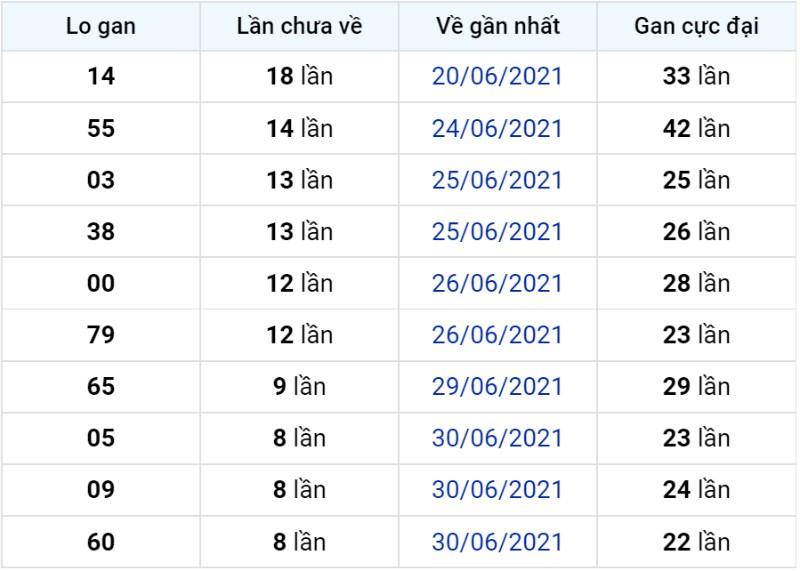 Bảng thống kê lô gan miền Bắc lâu chưa về đến ngày 09-07-2021