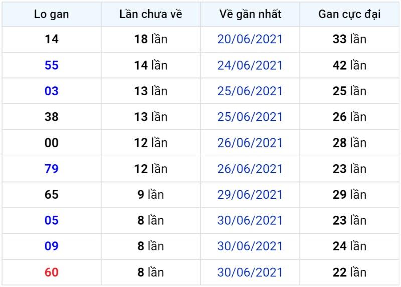Bảng thống kê lô gan miền Bắc lâu chưa về đến ngày 10-07-2021