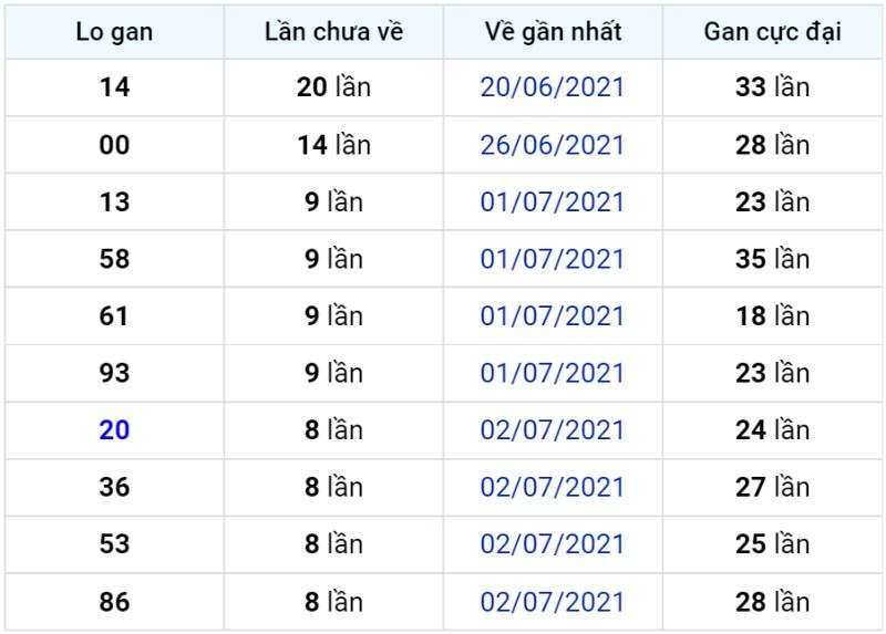 Bảng thống kê lô gan miền Bắc lâu chưa về đến ngày 12-07-2021